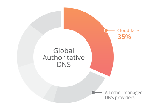 Managed CloudFlare DNS