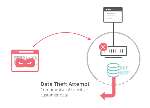 CloudFlare Data Theft