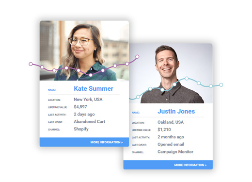 Swift Email Behavioral Marketing
